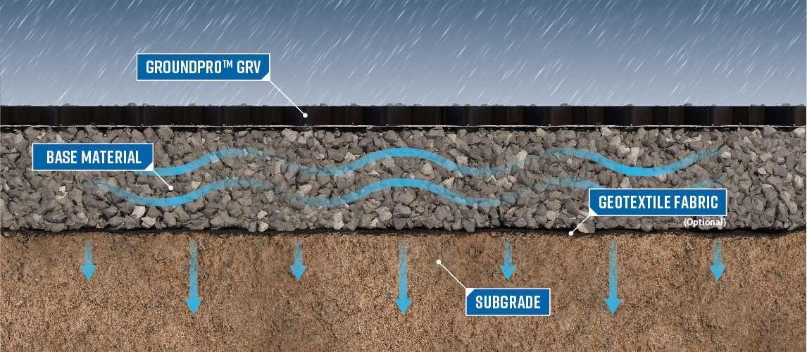 StormTank-GroundPro-cutaway_how-it-works_GRV-web-1146x500